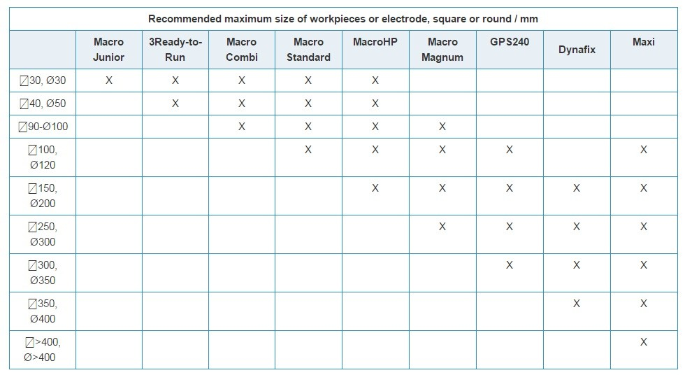 Recommended Maximum Size of Electrode