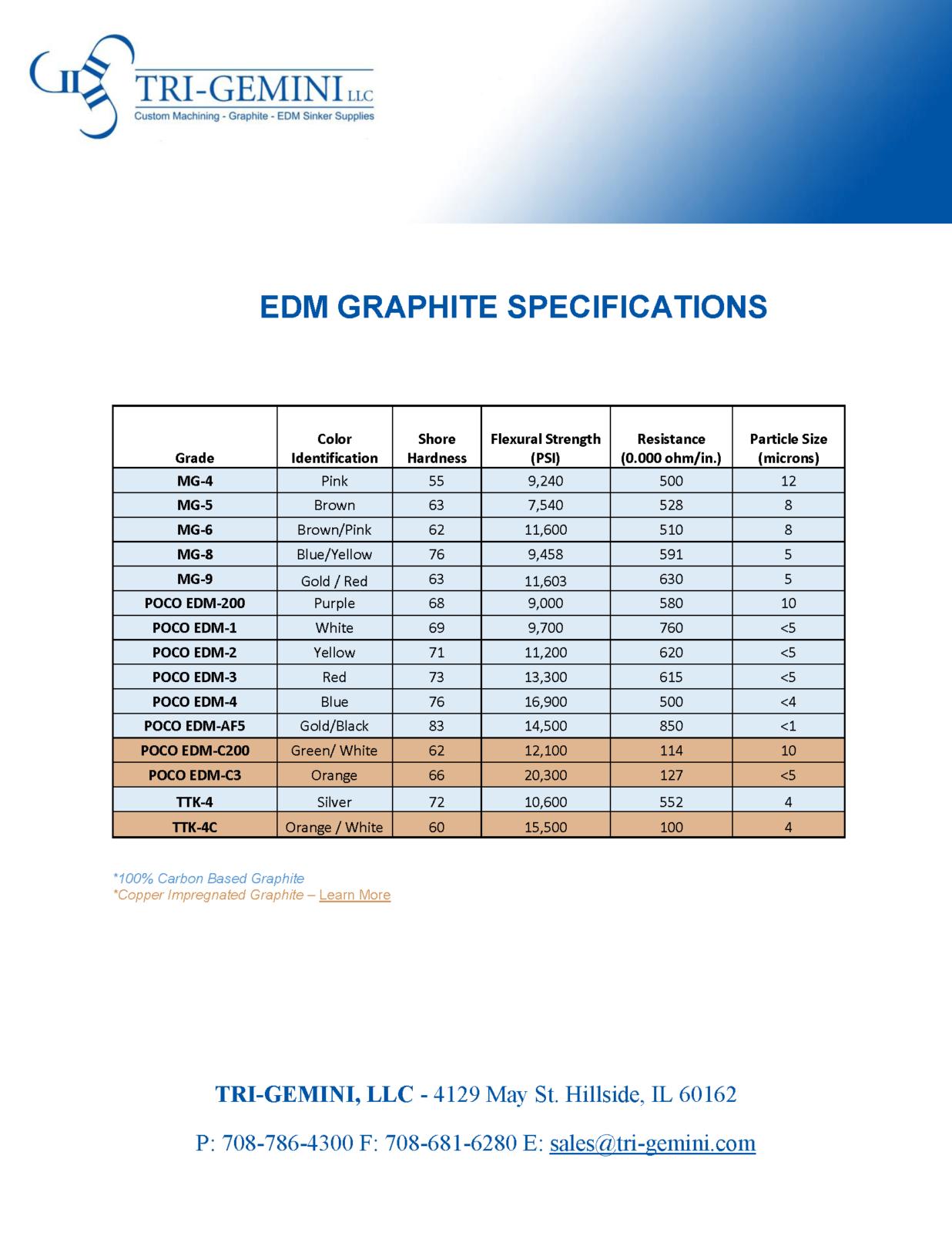 EDM Graphite MG4, MG5, MG6, MG8, MG9 POCO EDM-200, EDM-1, EDM-2, EDM-3, AF-5. POCO EDM-C200, EDM-C3, TTK-4, TTK-4C